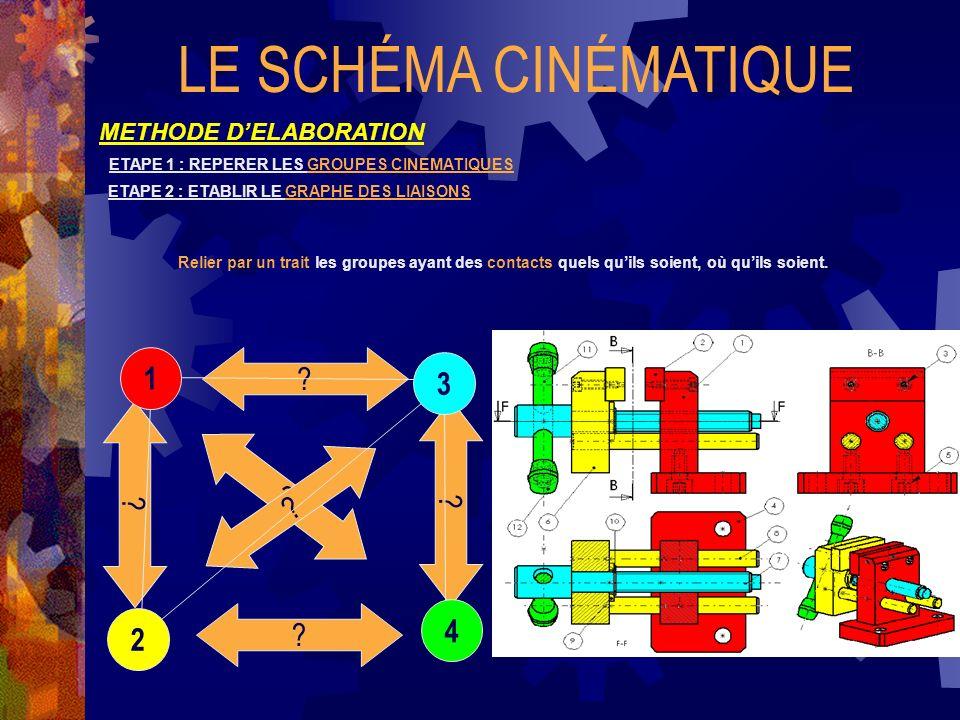 LE SCHÉMA CINÉMATIQUE 1 3 2 4 METHODE D'ELABORATION