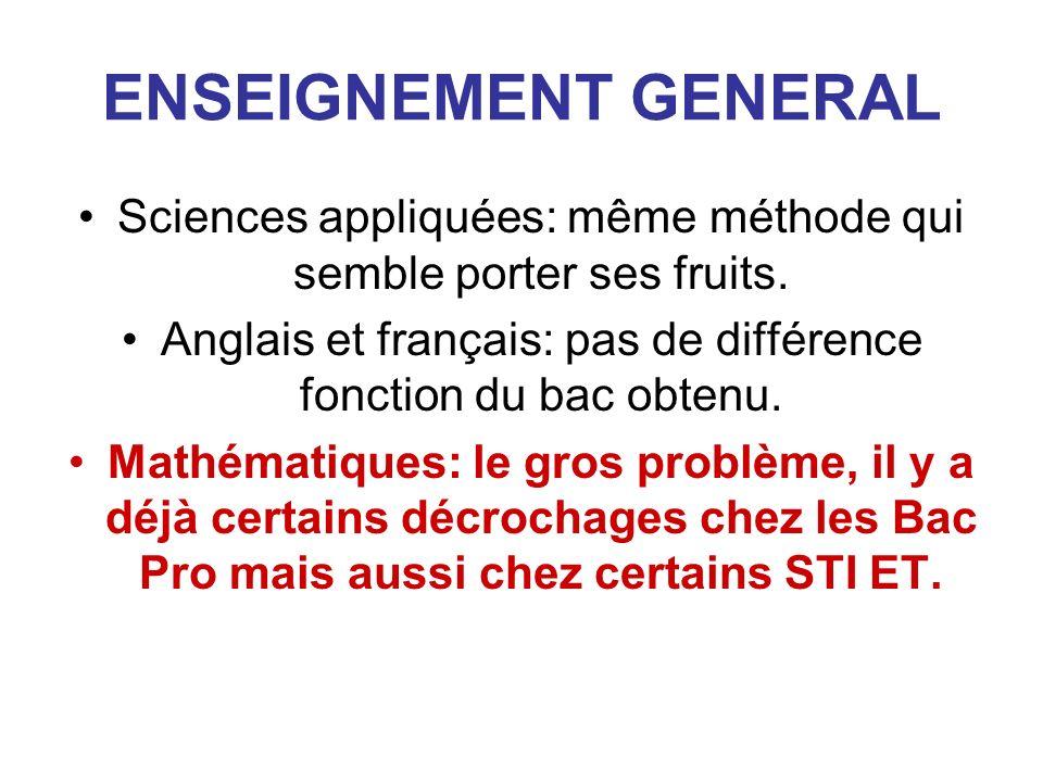 ENSEIGNEMENT GENERAL Sciences appliquées: même méthode qui semble porter ses fruits. Anglais et français: pas de différence fonction du bac obtenu.