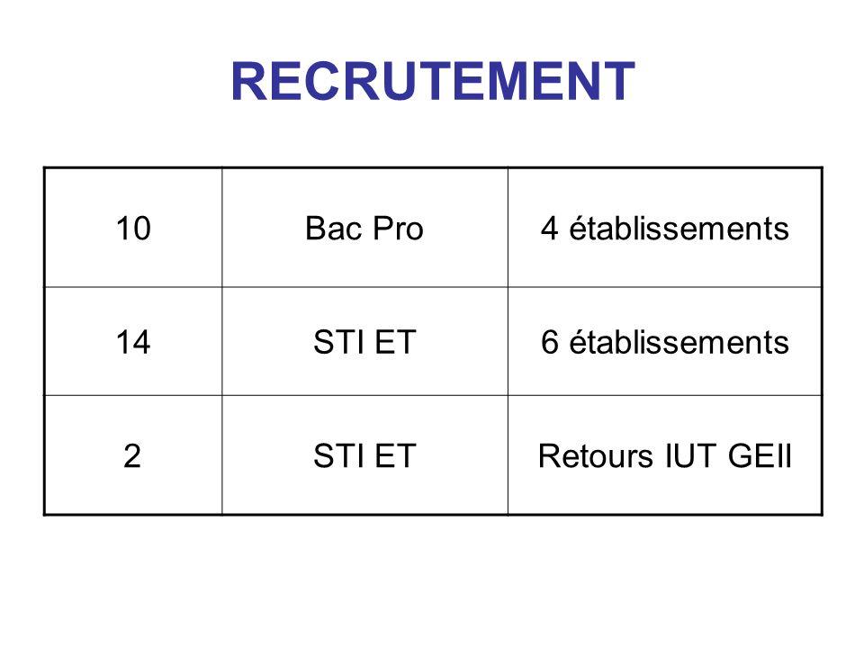 RECRUTEMENT 10 Bac Pro 4 établissements 14 STI ET 6 établissements 2