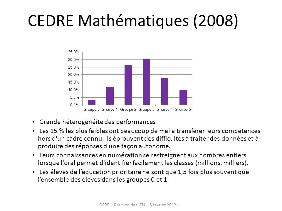 CEDRE Mathématiques (2008)