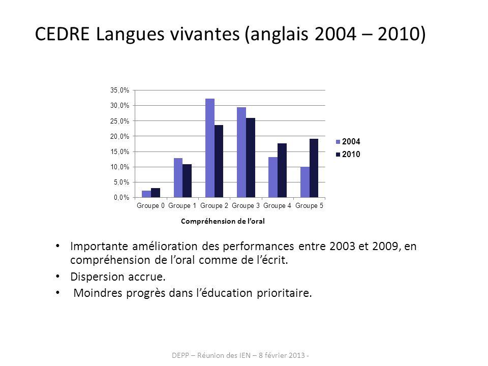 CEDRE Langues vivantes (anglais 2004 – 2010)