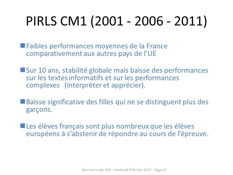 PIRLS CM1 (2001 - 2006 - 2011) Faibles performances moyennes de la France comparativement aux autres pays de l'UE.
