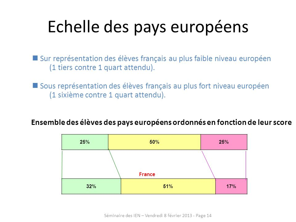 Echelle des pays européens