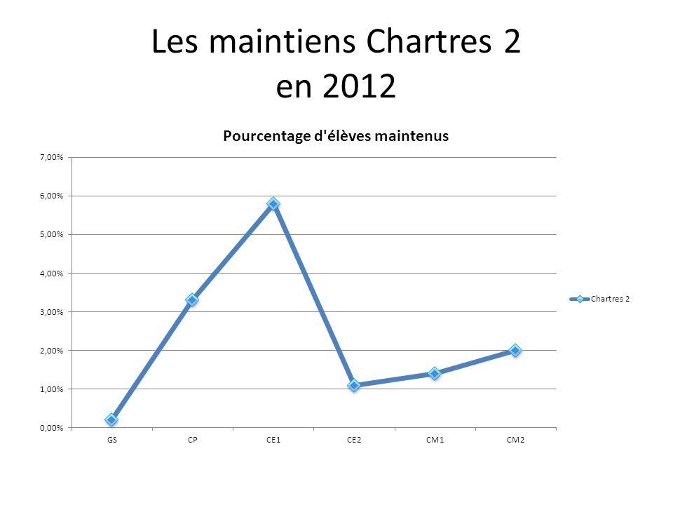 Les maintiens Chartres 2 en 2012