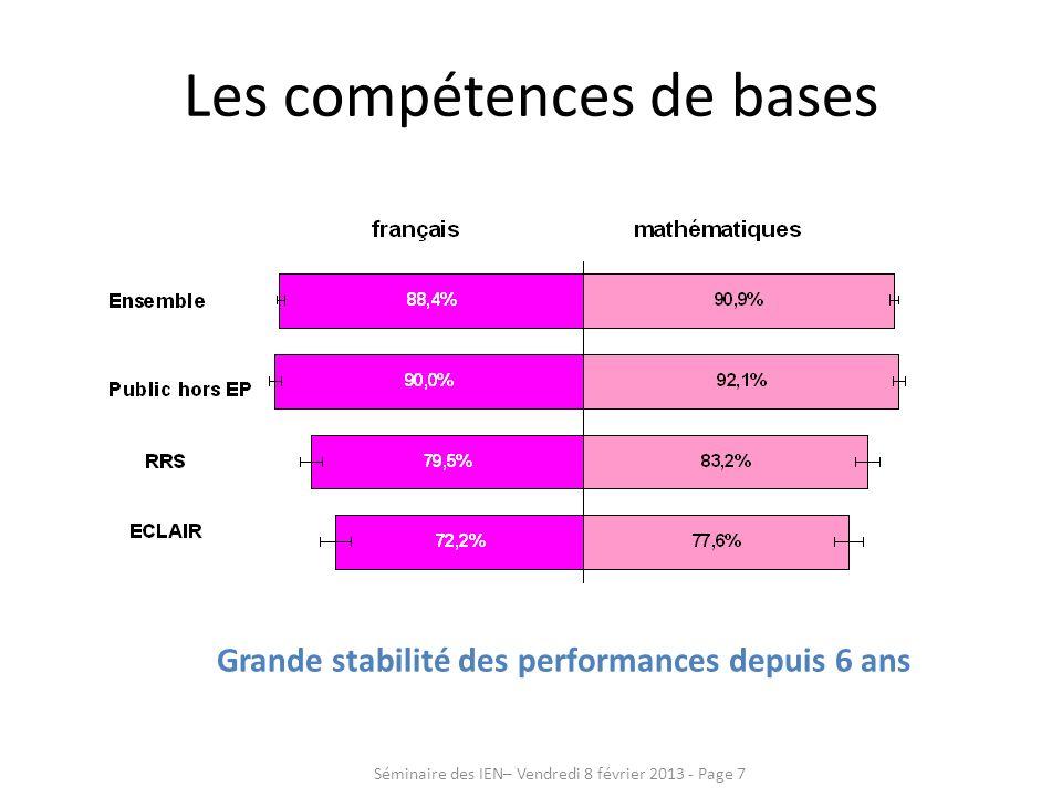 Grande stabilité des performances depuis 6 ans