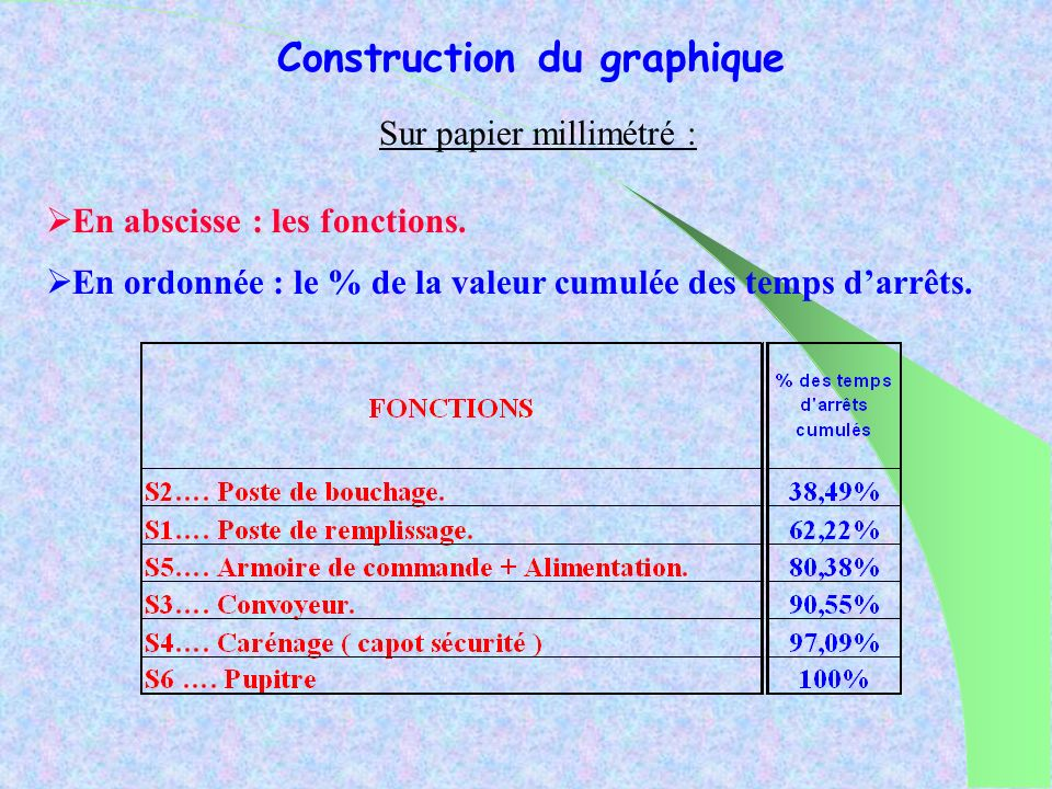 Construction du graphique