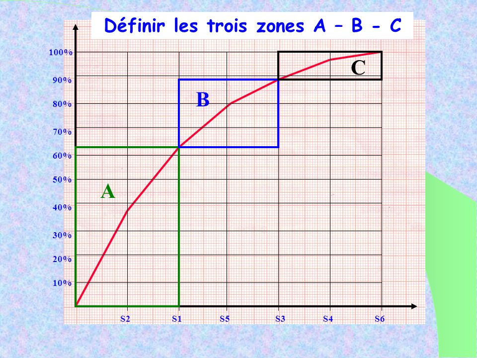Définir les trois zones A – B - C