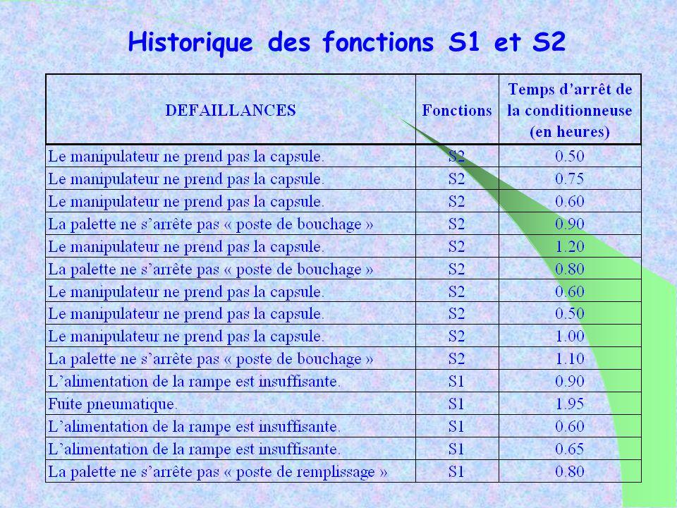 Historique des fonctions S1 et S2