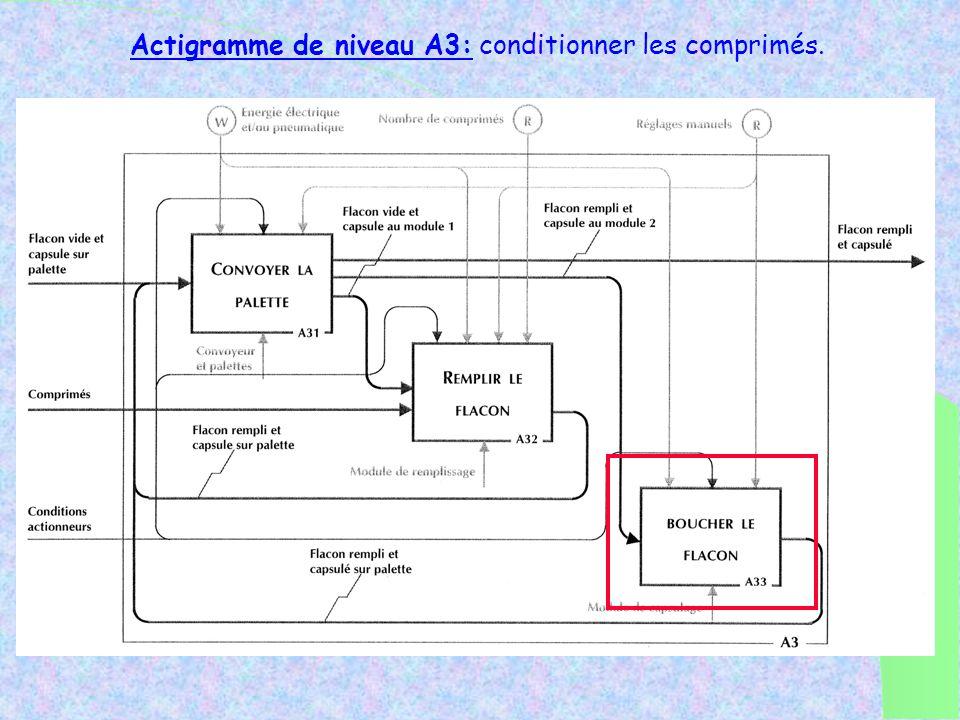 Actigramme de niveau A3: conditionner les comprimés.