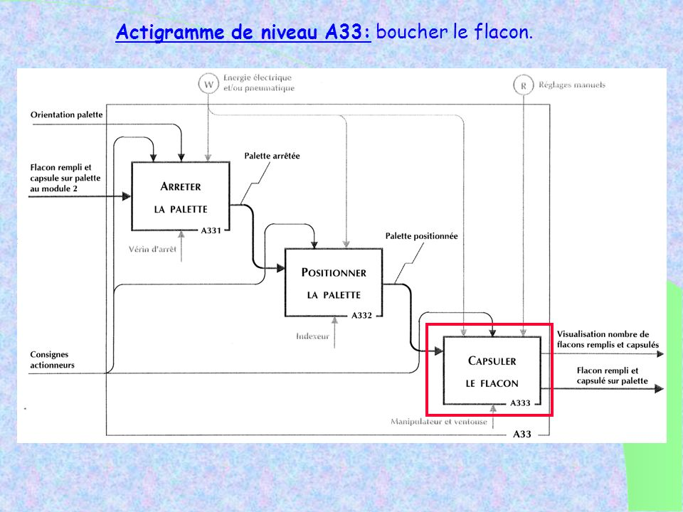 Actigramme de niveau A33: boucher le flacon.