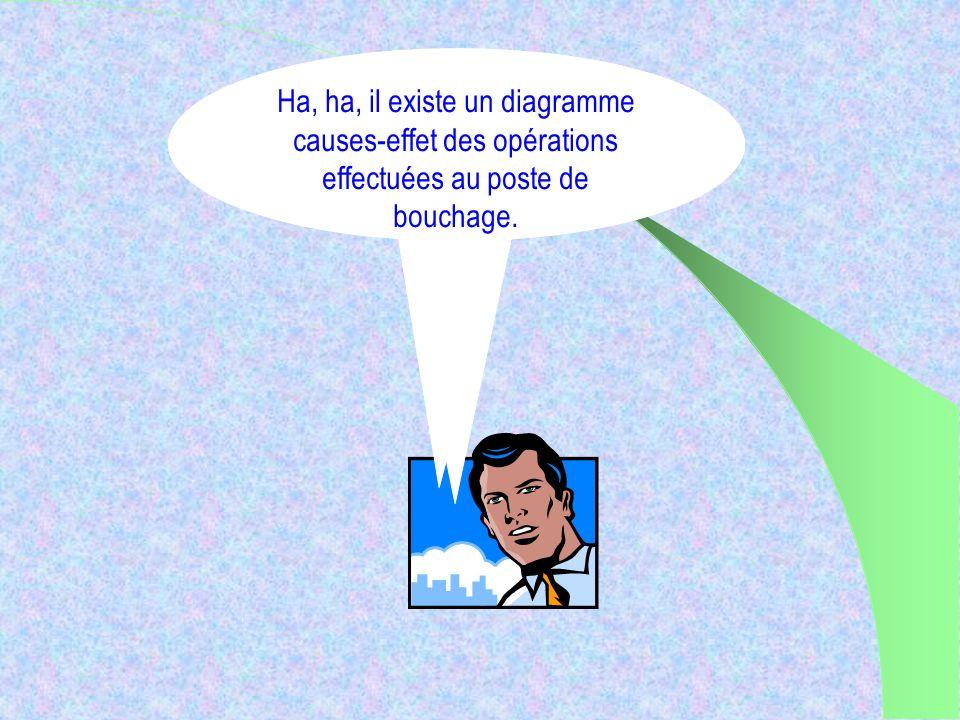 Ha, ha, il existe un diagramme causes-effet des opérations effectuées au poste de bouchage.