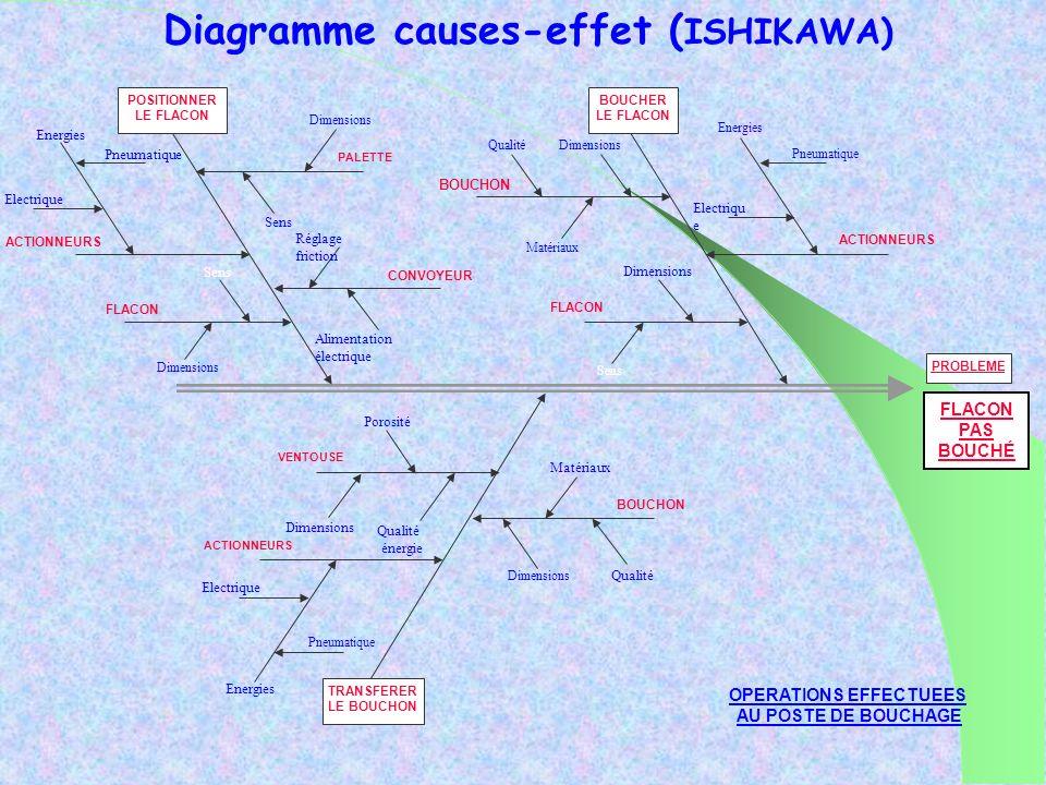 Diagramme causes-effet (ISHIKAWA)