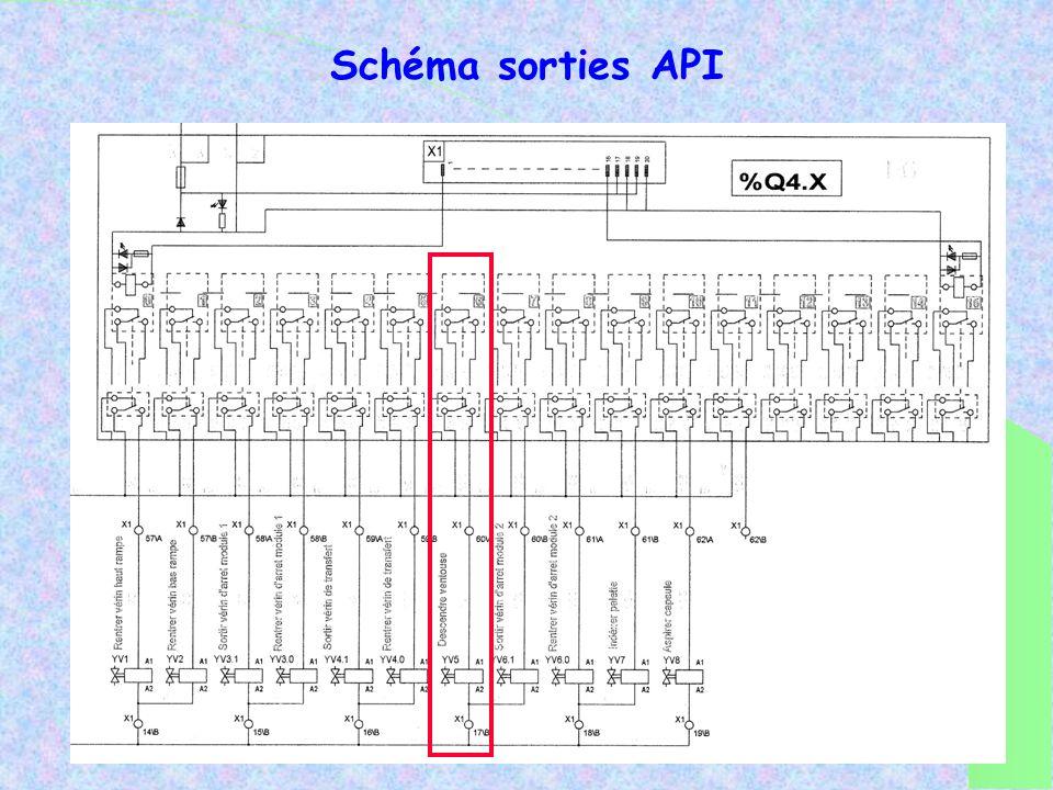 Schéma sorties API