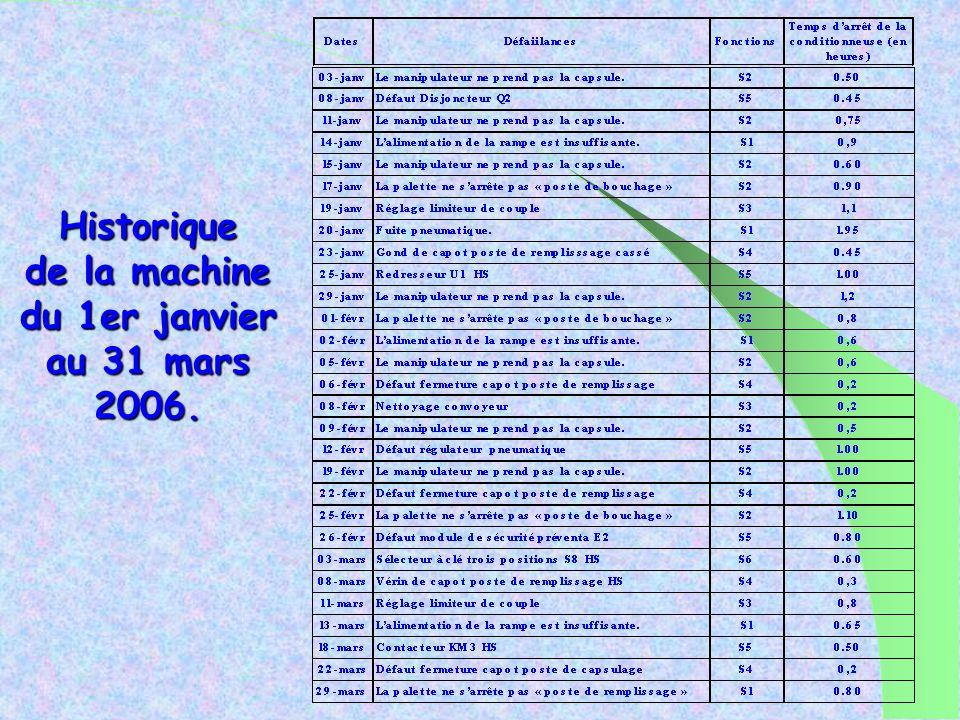 Historique de la machine du 1er janvier au 31 mars 2006.