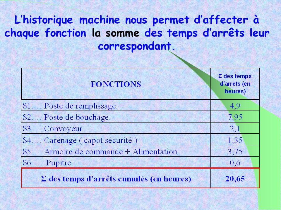 L'historique machine nous permet d'affecter à chaque fonction la somme des temps d'arrêts leur correspondant.