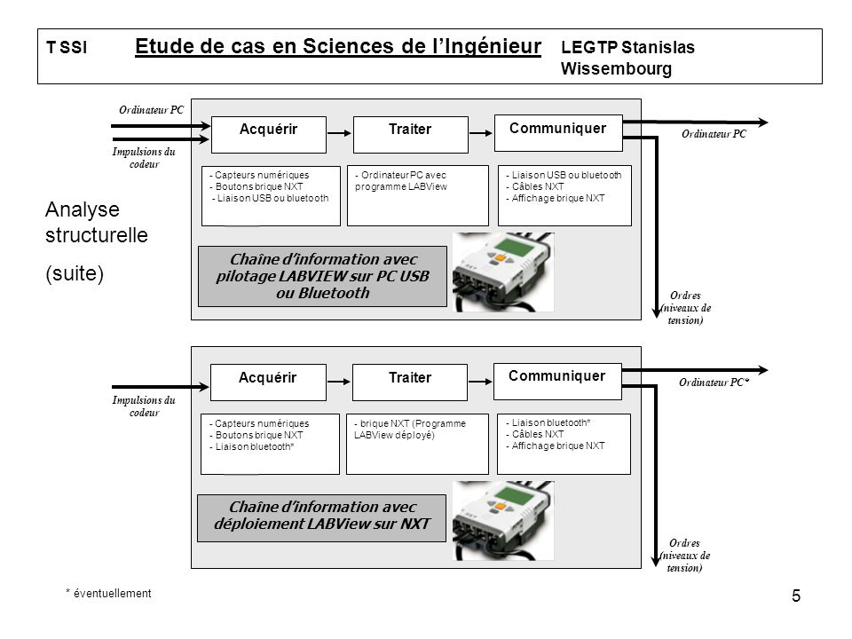 Analyse structurelle (suite)
