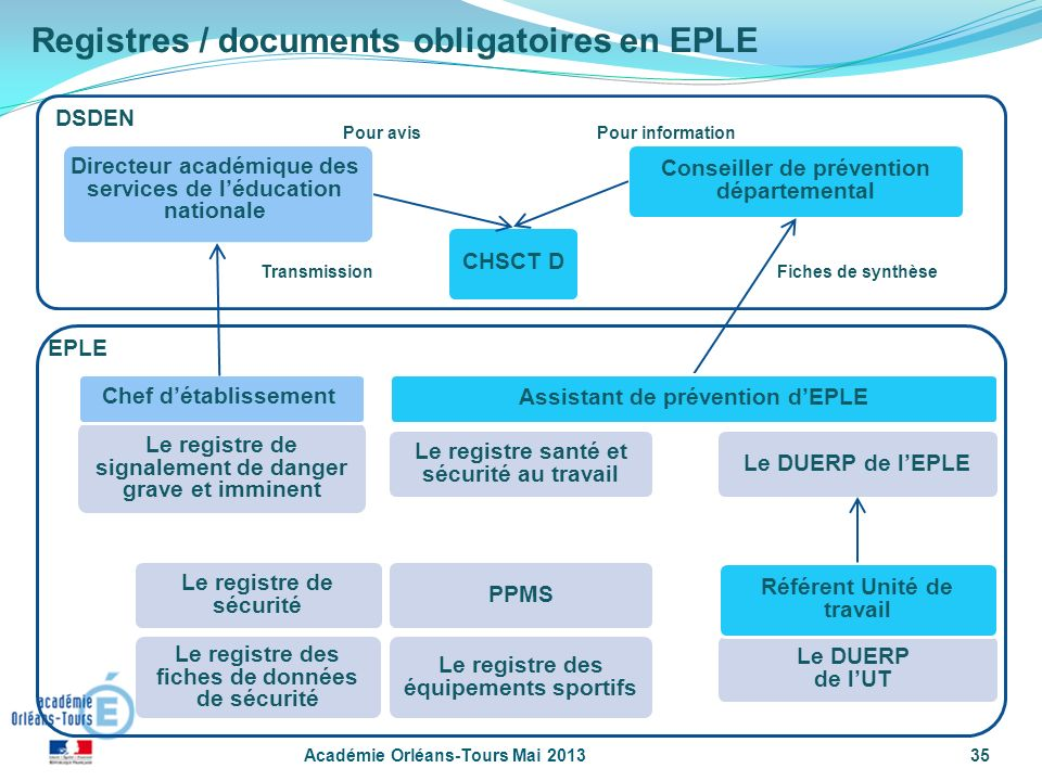 Registres / documents obligatoires en EPLE