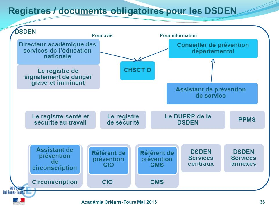 Registres / documents obligatoires pour les DSDEN