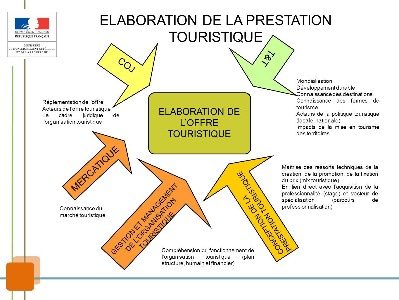 ELABORATION DE LA PRESTATION TOURISTIQUE