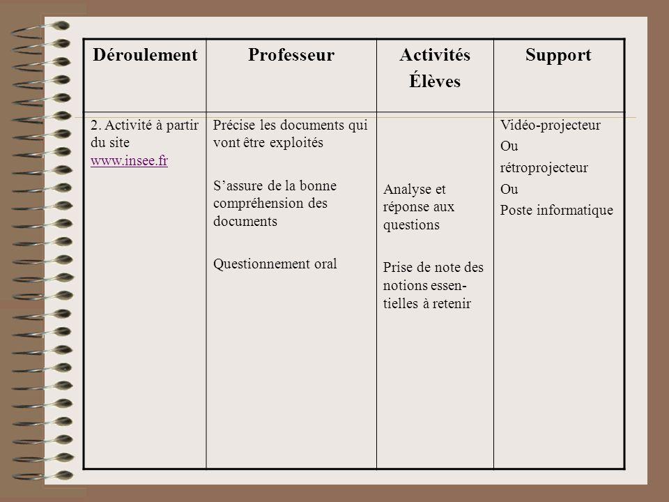 Déroulement Professeur Activités Élèves Support