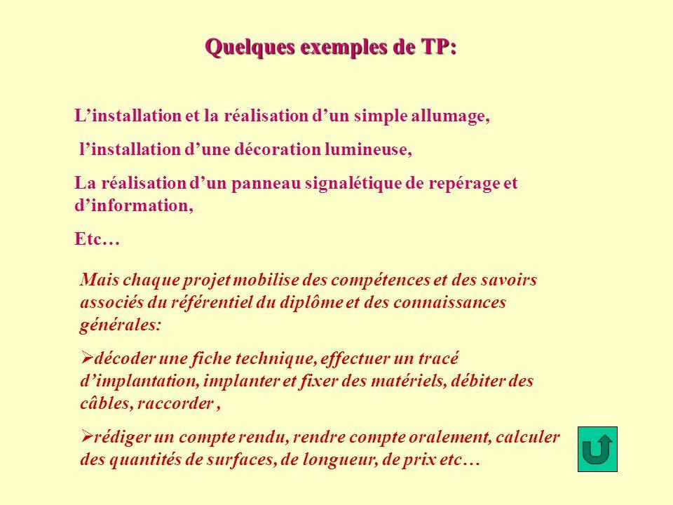 Quelques exemples de TP: