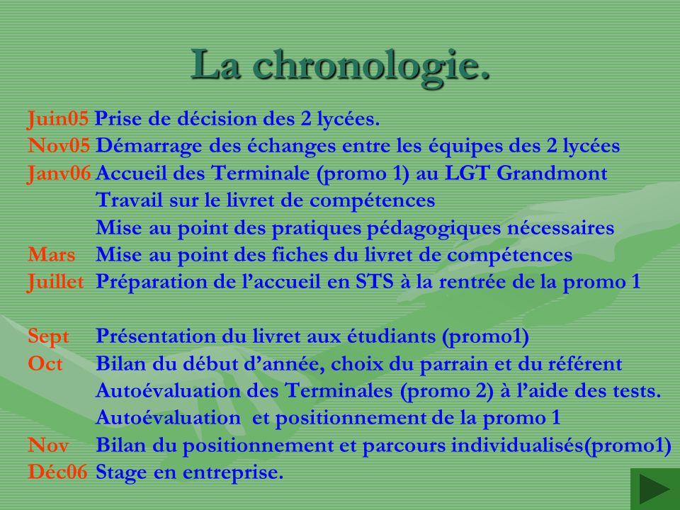 La chronologie. Juin05 Prise de décision des 2 lycées.