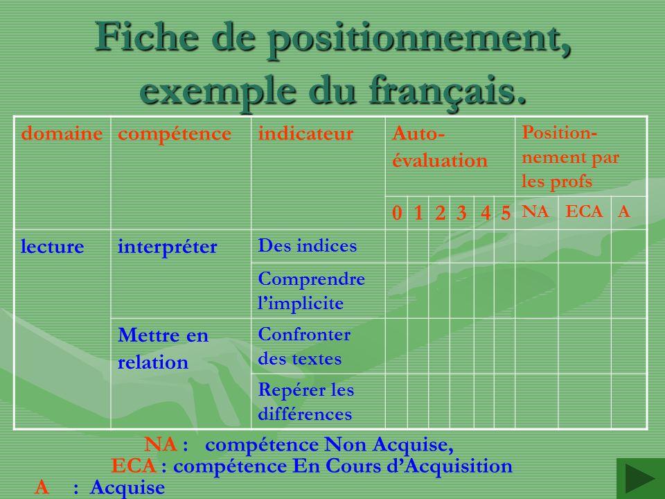 Fiche de positionnement, exemple du français.