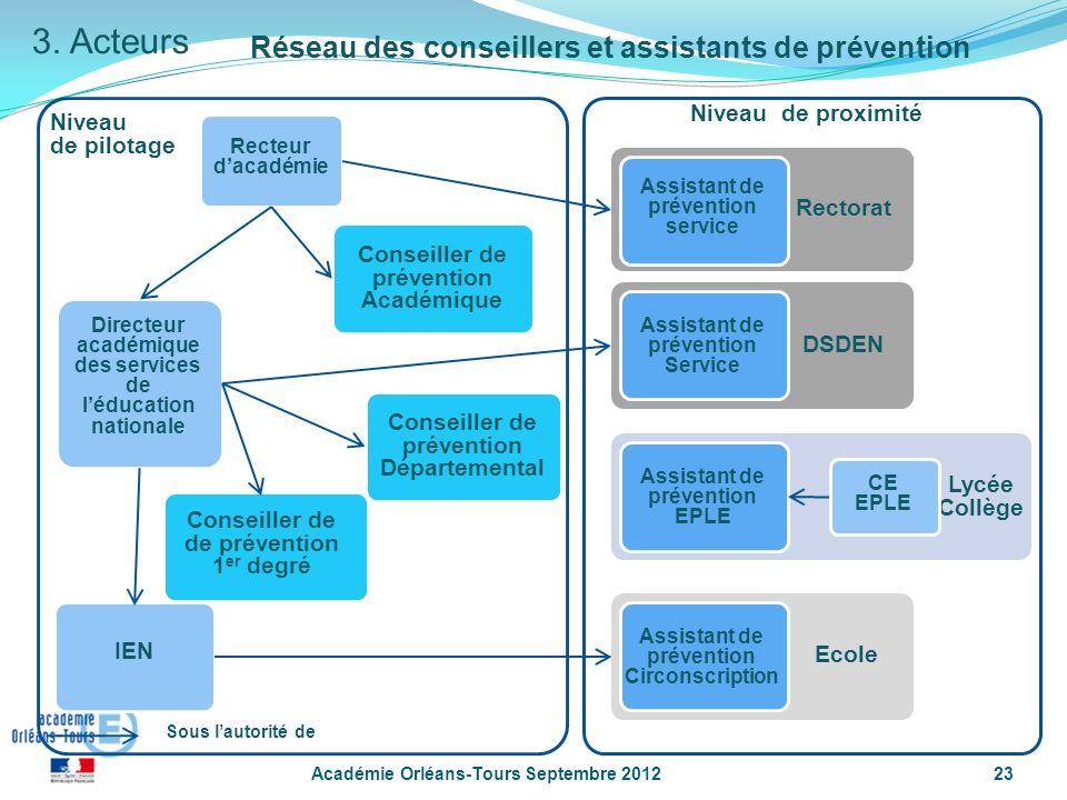 3. Acteurs Réseau des conseillers et assistants de prévention