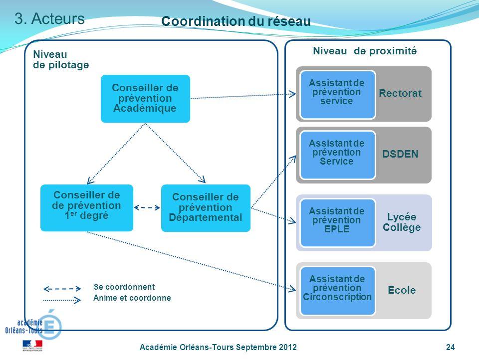 3. Acteurs Coordination du réseau Conseiller de prévention Académique