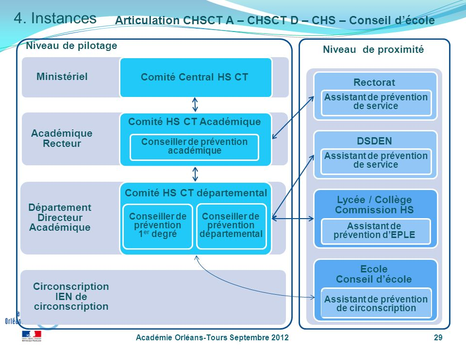 4. Instances Articulation CHSCT A – CHSCT D – CHS – Conseil d'école
