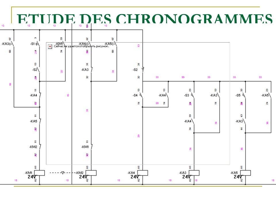 ETUDE DES CHRONOGRAMMES