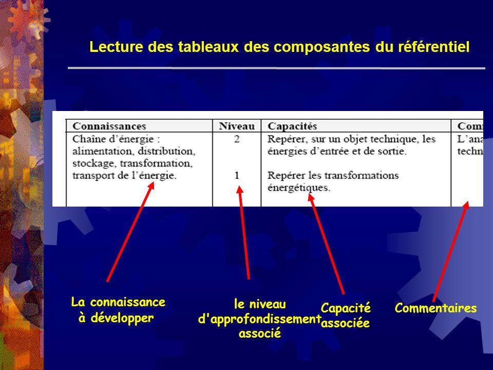 Lecture des tableaux des composantes du référentiel