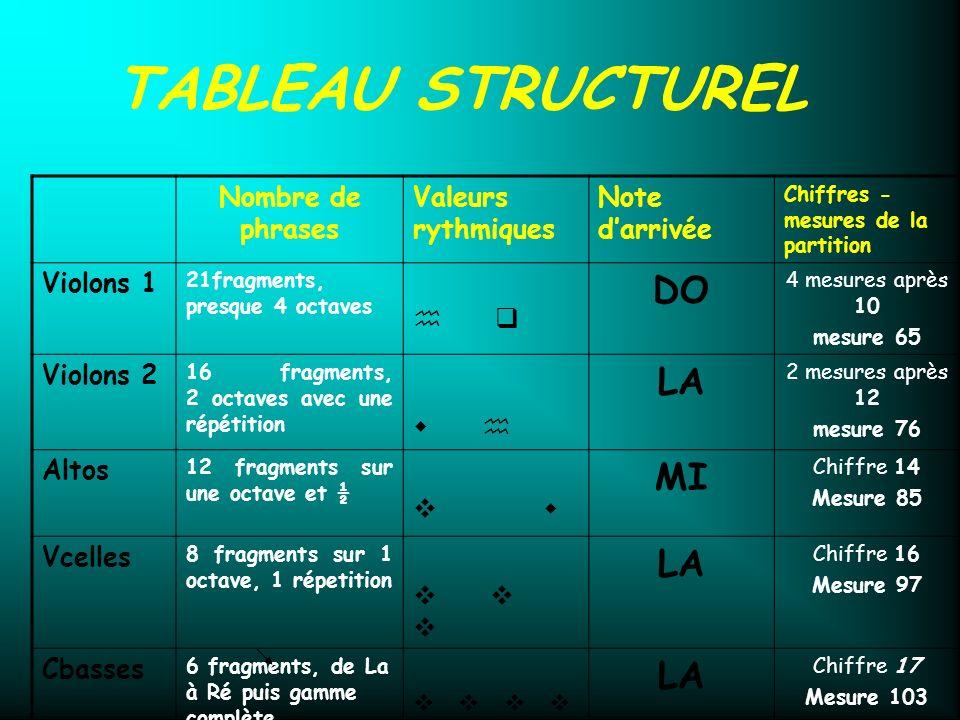 TABLEAU STRUCTUREL DO LA MI Valeurs rythmiques DO Nombre de phrases