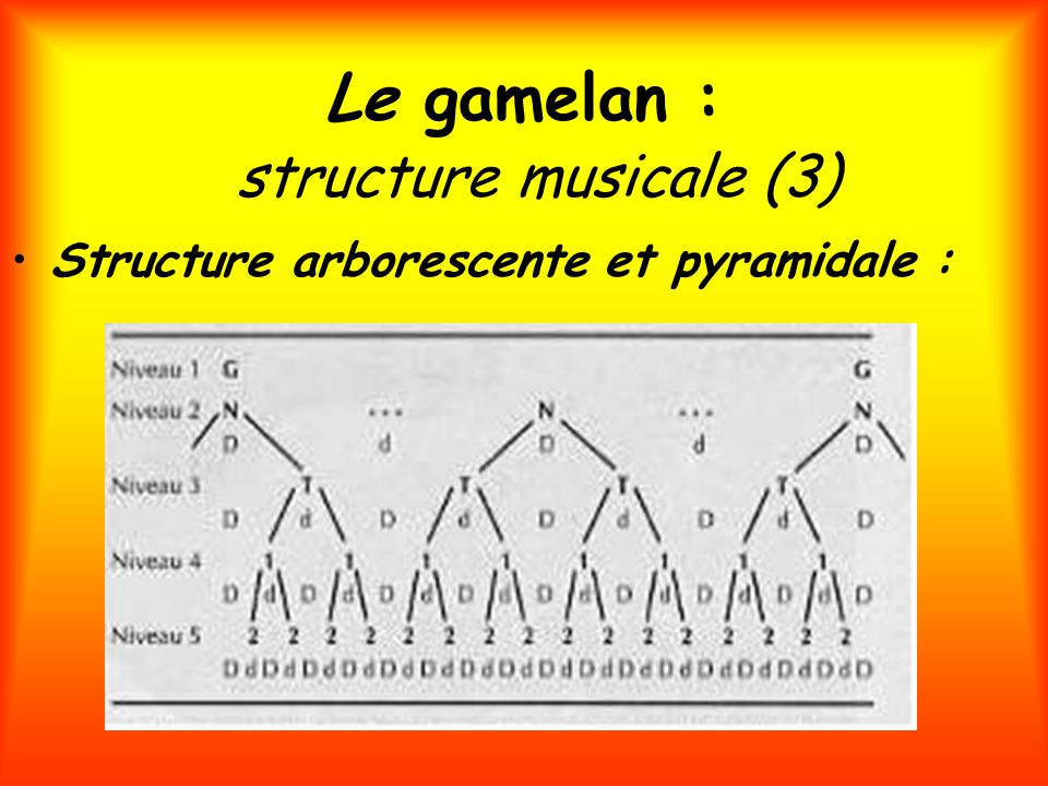 Le gamelan : structure musicale (3)