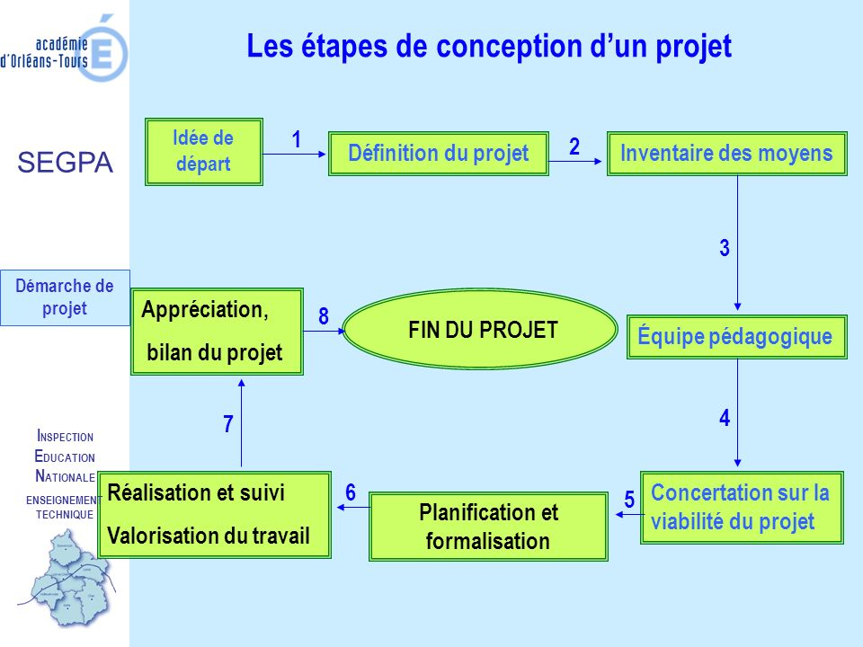 Enseignement technique planification et formalisation ppt t l charger - Definition de conception ...