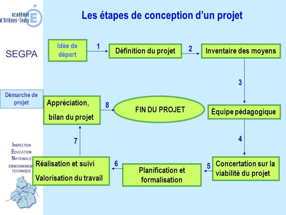 Les étapes de conception d'un projet