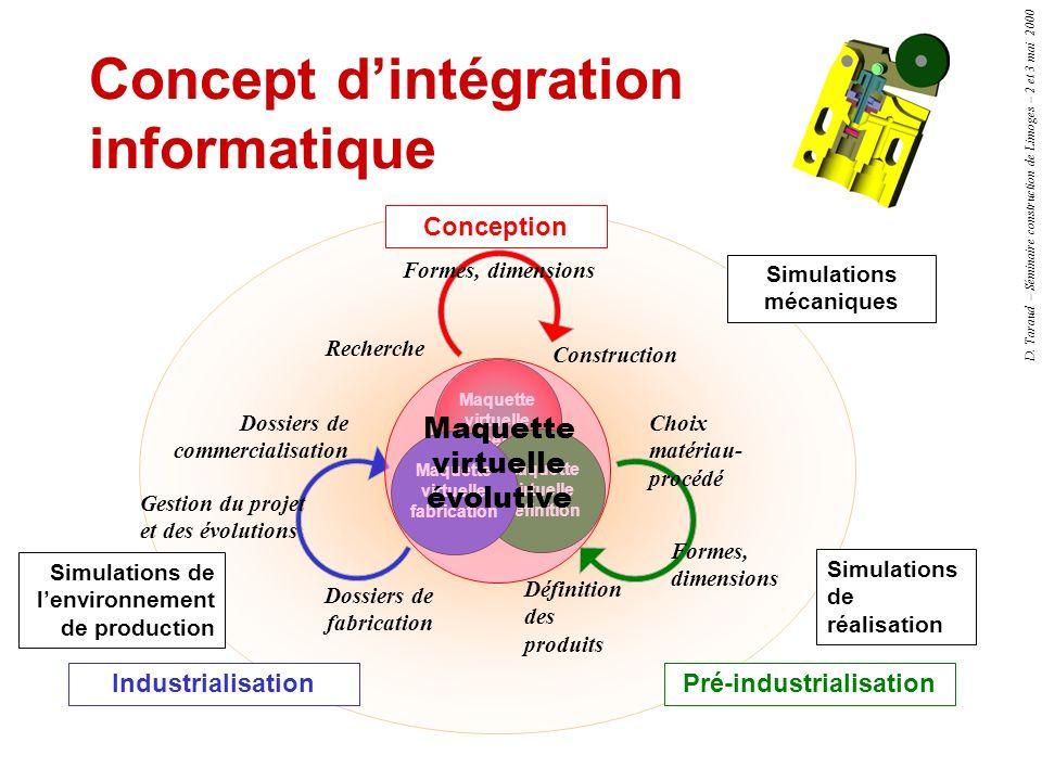 Concept d'intégration informatique