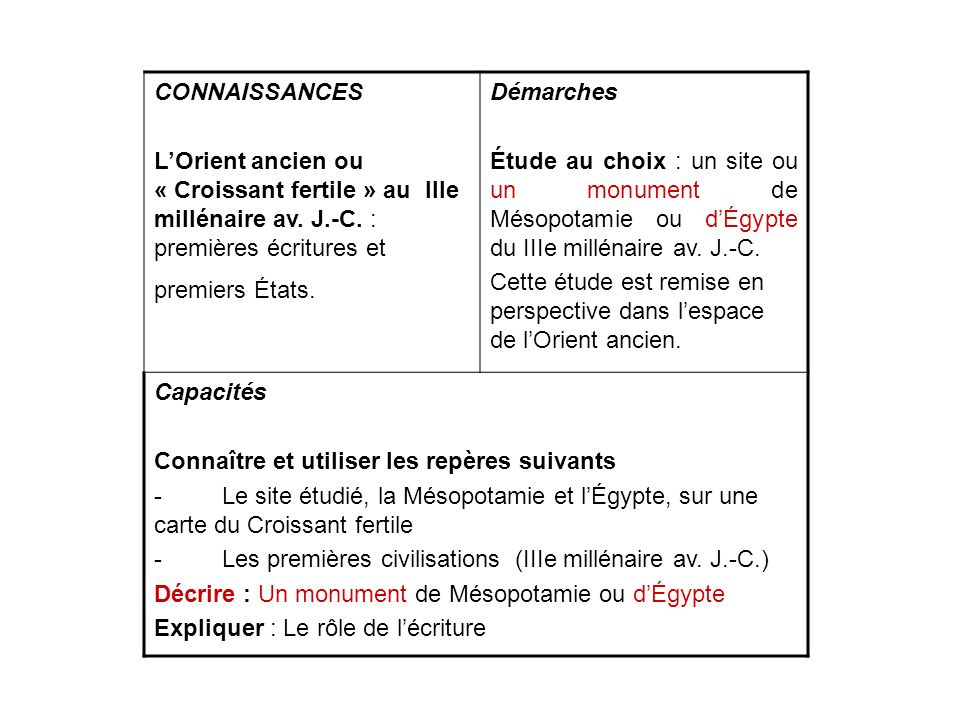 CONNAISSANCES L'Orient ancien ou « Croissant fertile » au IIIe millénaire av. J.-C. : premières écritures et premiers États.