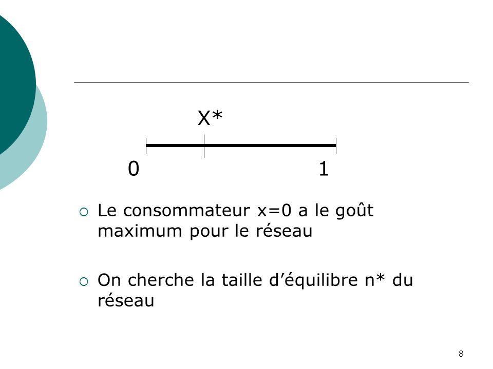 X* 1 Le consommateur x=0 a le goût maximum pour le réseau