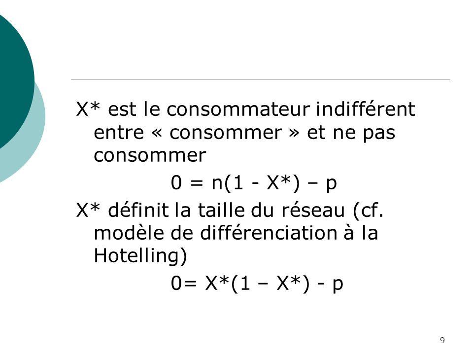 X* est le consommateur indifférent entre « consommer » et ne pas consommer