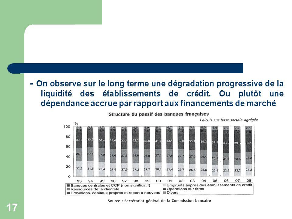 - On observe sur le long terme une dégradation progressive de la liquidité des établissements de crédit.