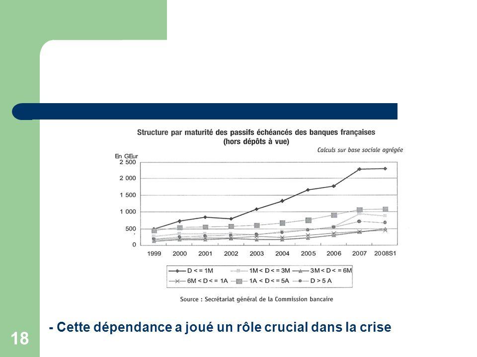 - Cette dépendance a joué un rôle crucial dans la crise