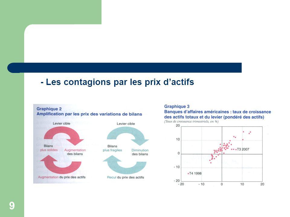 - Les contagions par les prix d'actifs