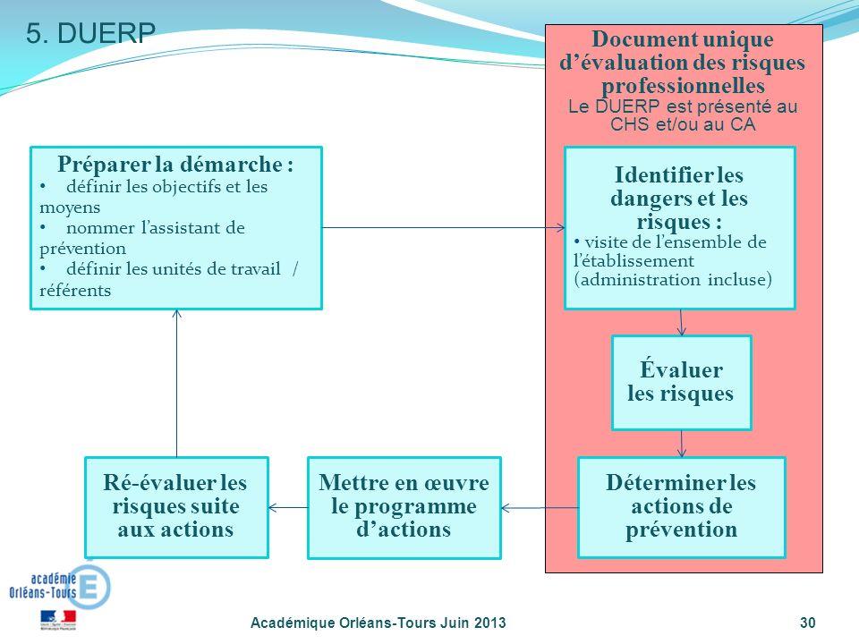 5. DUERP Document unique d'évaluation des risques professionnelles