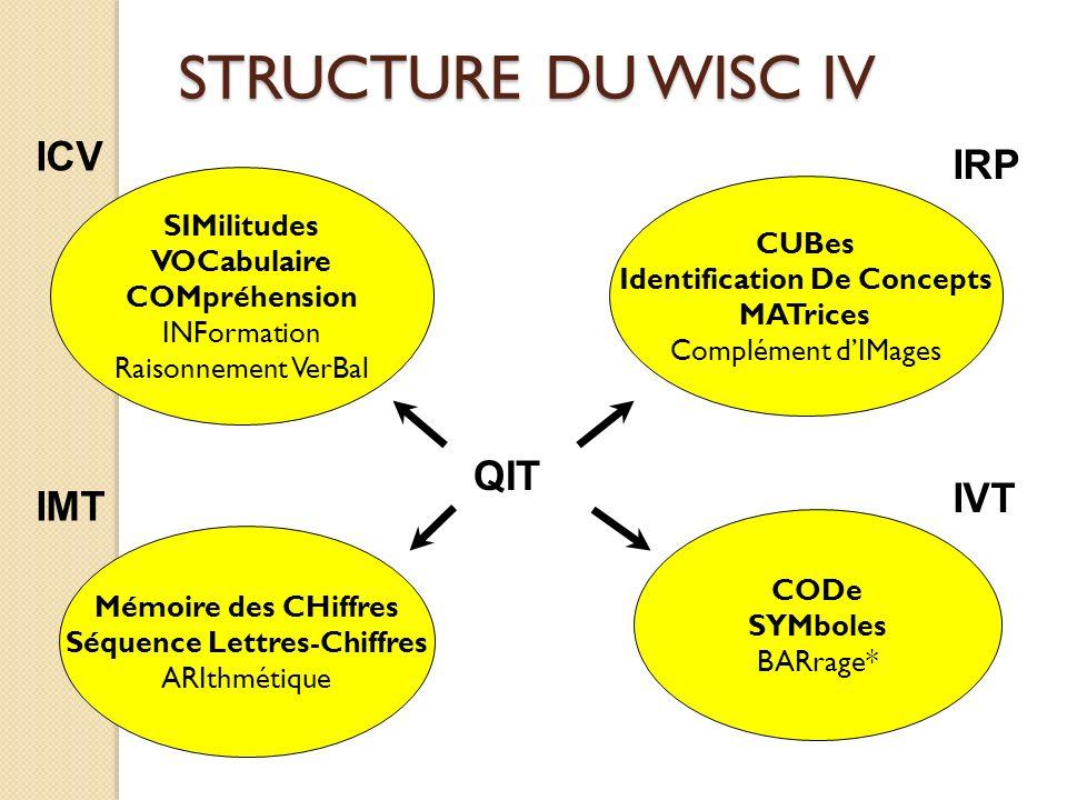 Identification De Concepts Séquence Lettres-Chiffres