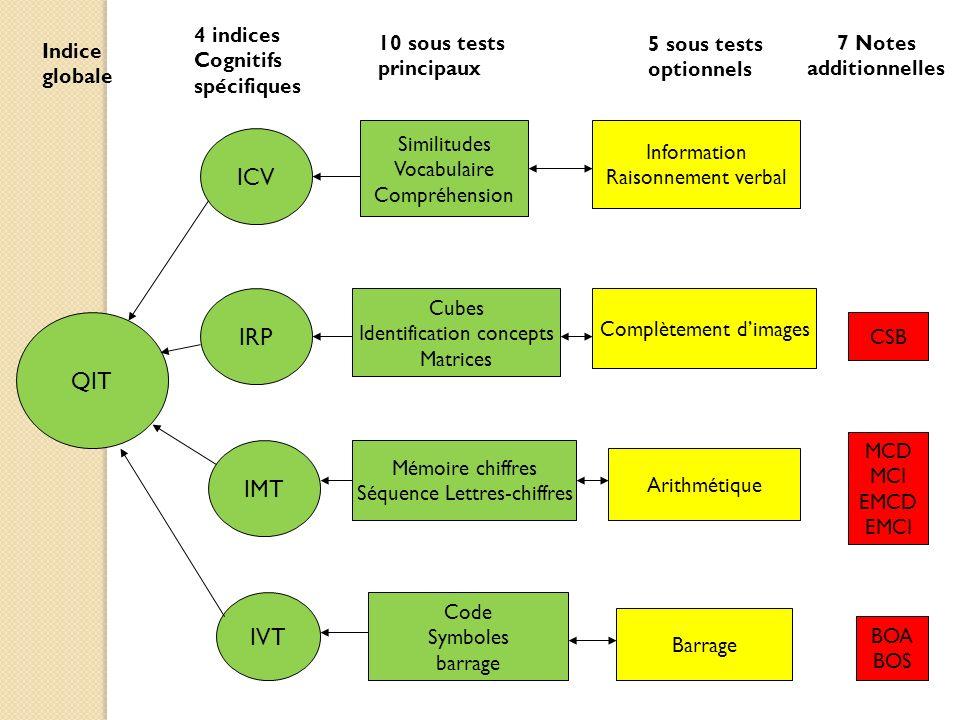 ICV IRP QIT IMT IVT 4 indices Cognitifs spécifiques 10 sous tests