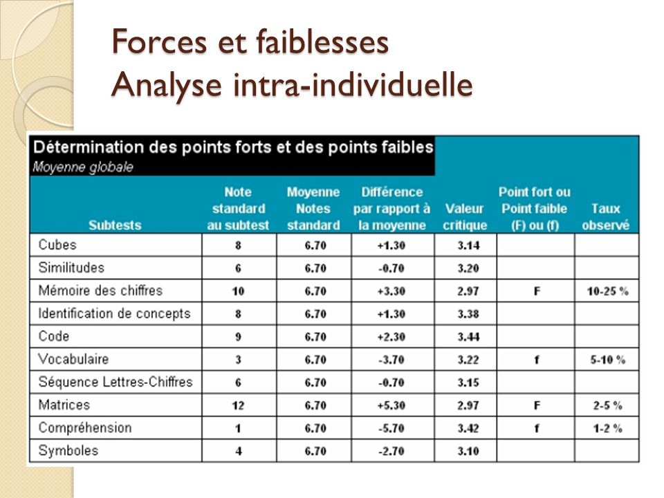 Forces et faiblesses Analyse intra-individuelle