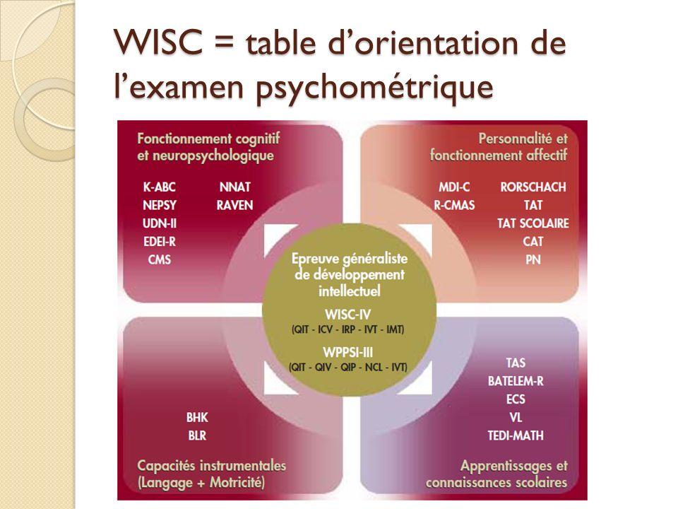 WISC = table d'orientation de l'examen psychométrique