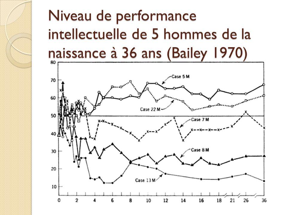 Niveau de performance intellectuelle de 5 hommes de la naissance à 36 ans (Bailey 1970)