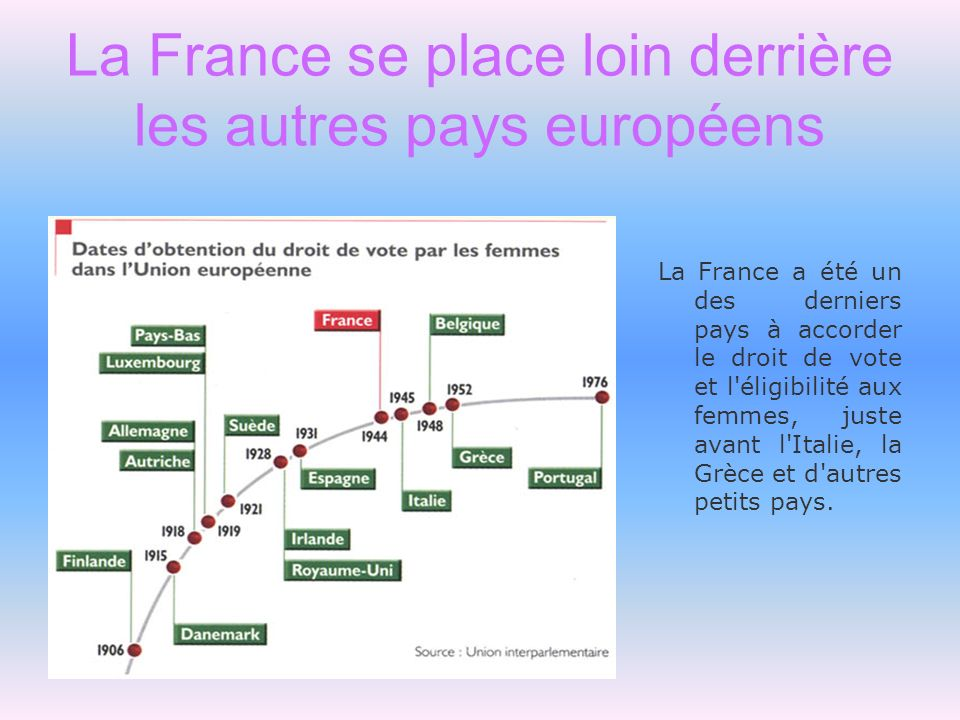 La France se place loin derrière les autres pays européens